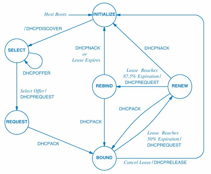 DHCP state diagram[8]