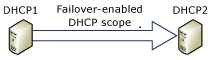 DHCP Failover Configured for a Single Scope