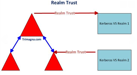 Creating and managing trust relationships | Hottfixes